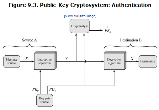 Public key cryptography and rsa abdelrahman elogeels blog the disadvantage of this last approach is that the public key algorithm which is complex must be exercised four times rather than two in each ccuart Choice Image