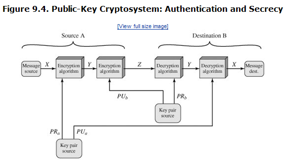 Cryptography and network security abdelrahman elogeels blog the disadvantage of this last approach is that the public key algorithm which is complex must be exercised four times rather than two in each ccuart Choice Image